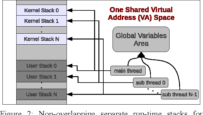 stack diagram virtual environment kitchen light wiring a high performance and energy efficient virtually tagged cache figure 2