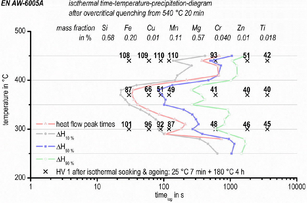 hight resolution of isothermal time temperature precipitation diagram of en aw 6005a