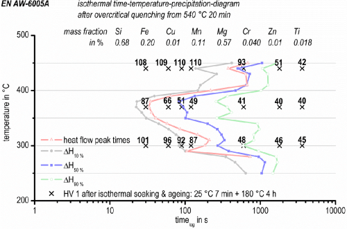 small resolution of isothermal time temperature precipitation diagram of en aw 6005a