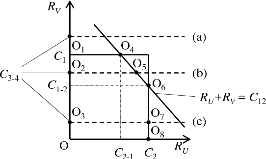 Figure 3 from Coordination of regenerative relays and