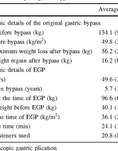 Table also gastric pouch reduction using stomaphyx in post roux en  rh semanticscholar