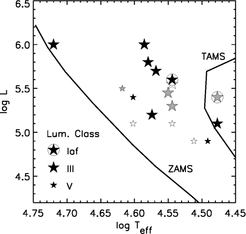 small resolution of h r diagram of smc stars with symbols shaded according to their