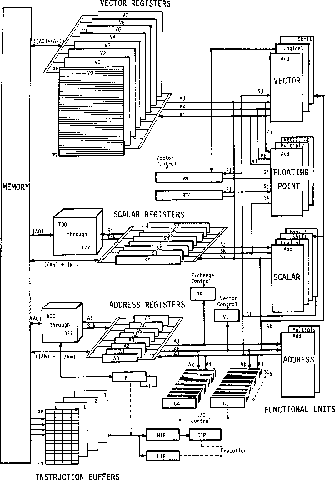 hight resolution of block diagram of registers
