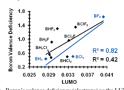 energy level diagram for boron word triangle figure 10 from periodic trends and index of lewis acidity s valence deficiency electrons vs the lumo hartrees