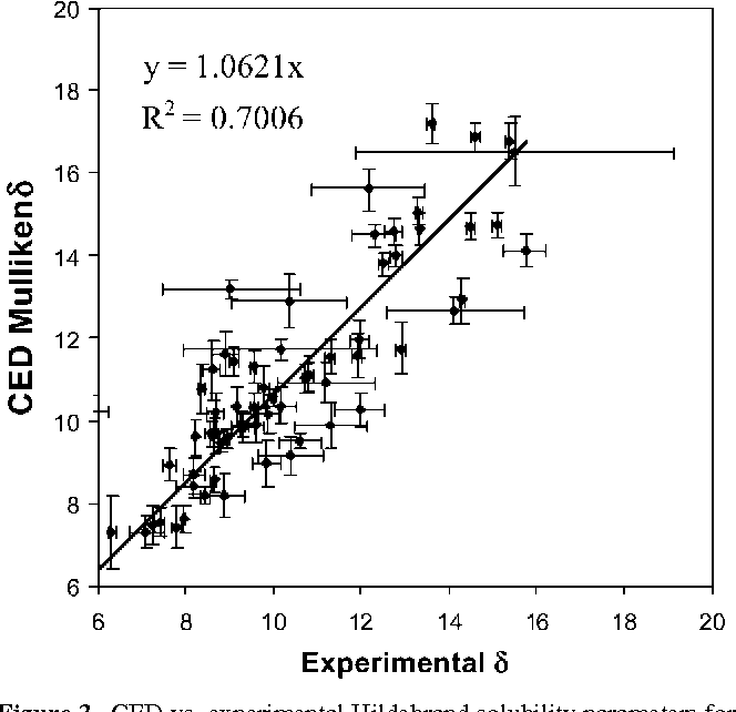 Figure 3 from Hildebrand and Hansen solubility parameters