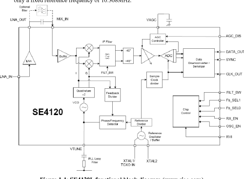 small resolution of figure 1 1 se4120l functional block diagram www sige com