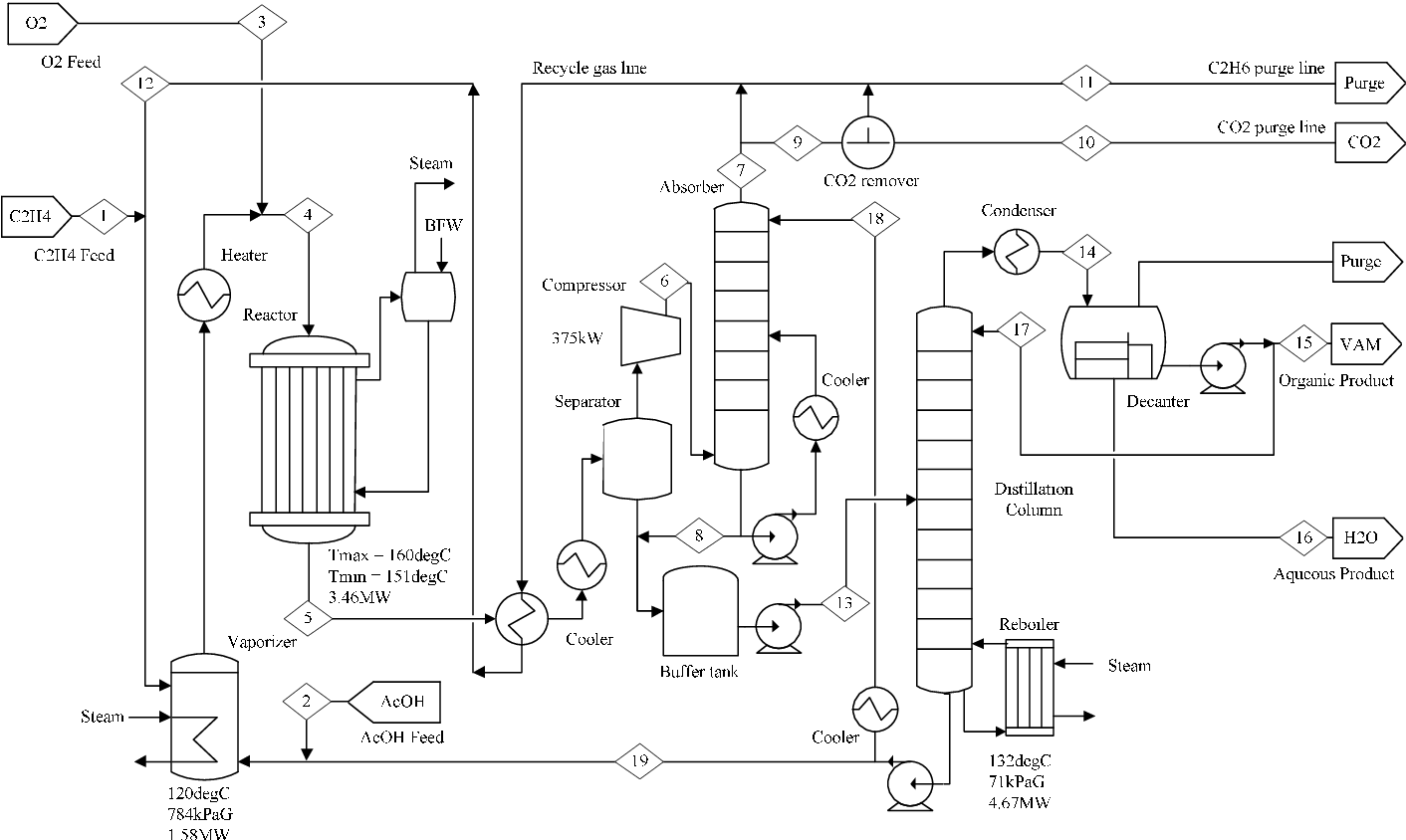 hight resolution of process flow diagram of the vam plant
