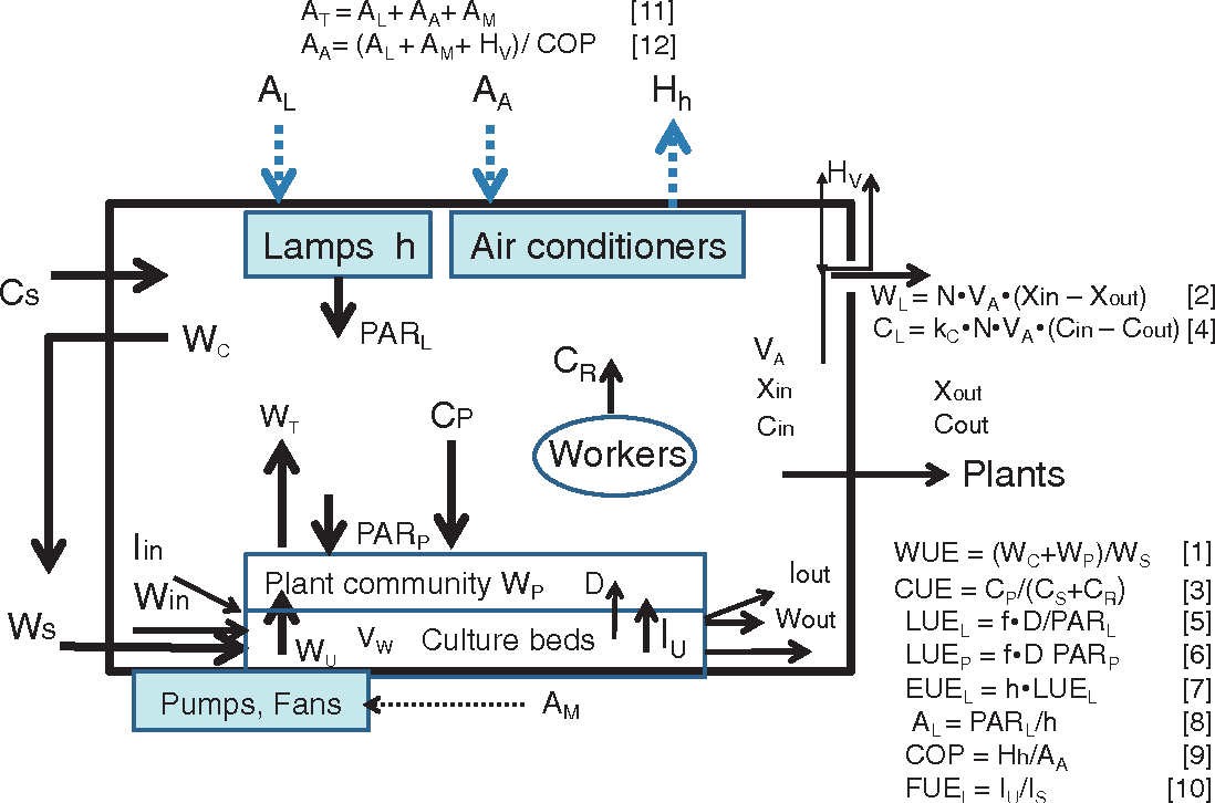 hight resolution of schematic diagram showing the rate and state variables in the cpps