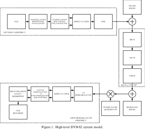 small resolution of dvb s block diagram wiring diagrams data dvb s block diagram