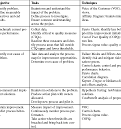 table 1 overview of the dmaic model [ 1380 x 1072 Pixel ]