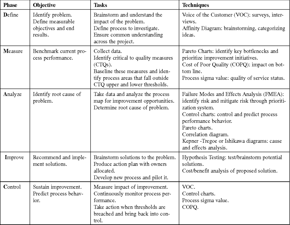 medium resolution of table 1 overview of the dmaic model