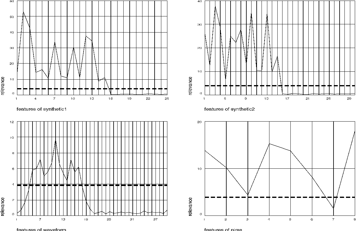 Figure 5 from Dimensionality Reduction in Unsupervised