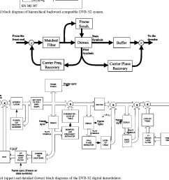 functional block diagram of hierarchical backward compatible dvb s2 system [ 1200 x 1098 Pixel ]