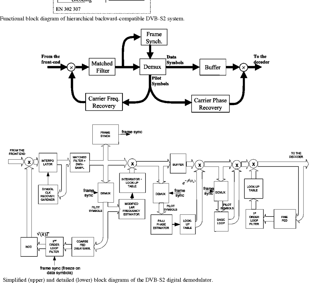 medium resolution of functional block diagram of hierarchical backward compatible dvb s2 system