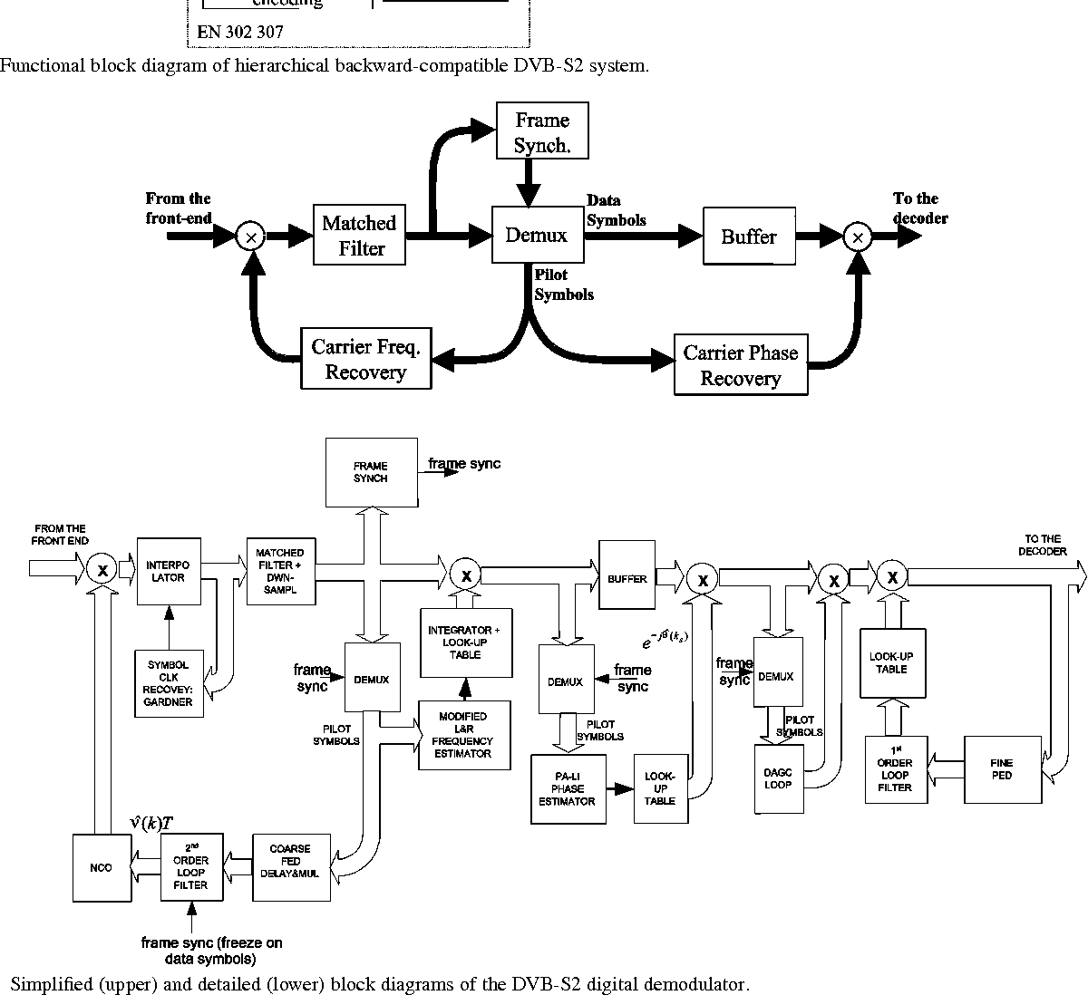 hight resolution of functional block diagram of hierarchical backward compatible dvb s2 system