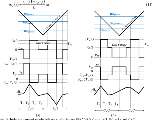 small resolution of 3 inductor current ripple behavior of a 3 wire pfc a