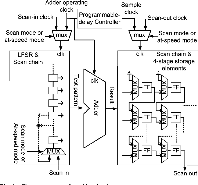 Figure 1 from An At-Speed Test Technique for High-Speed