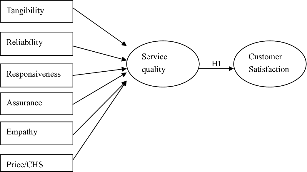 Figure 1 from Influence of Service Quality on Customer