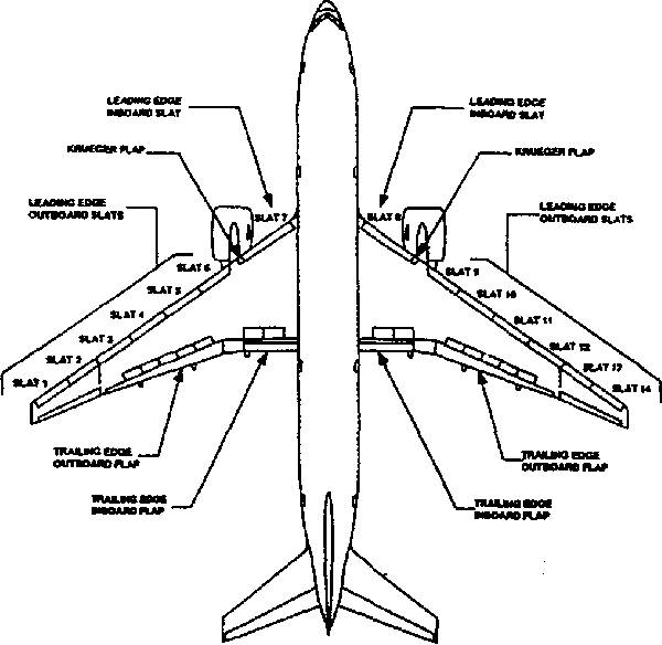 Figure 2 from Boeing 777 high lift control system