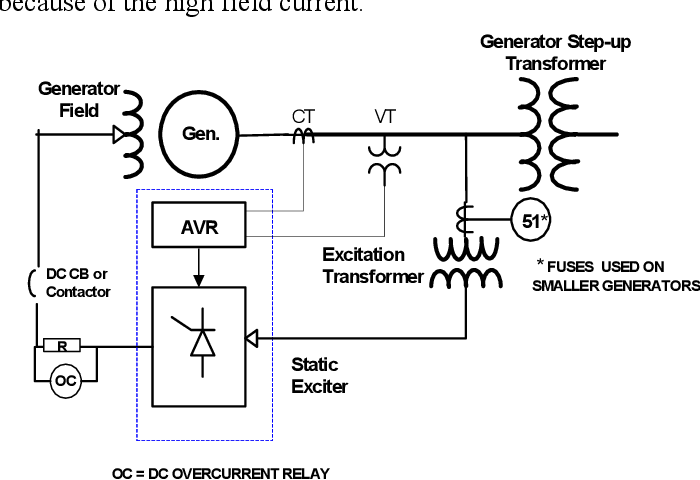 Figure 15 from Coordination of Generator Protection with