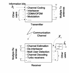 general transmission scheme for any transmitter and receiver with soft outputs x1 [ 1290 x 1126 Pixel ]
