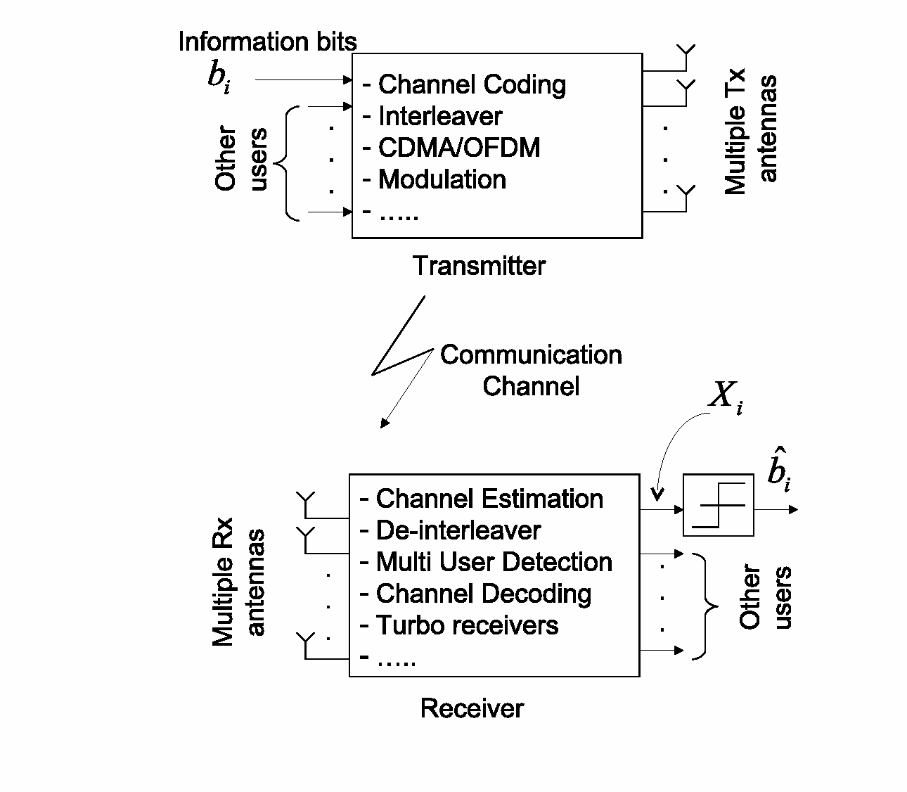 hight resolution of general transmission scheme for any transmitter and receiver with soft outputs x1