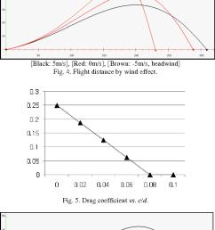 figure 5 [ 692 x 1278 Pixel ]