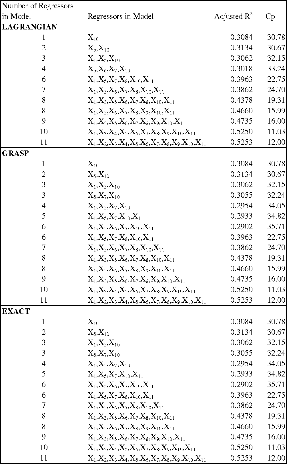 Table 6 from Subset selection in multiple linear