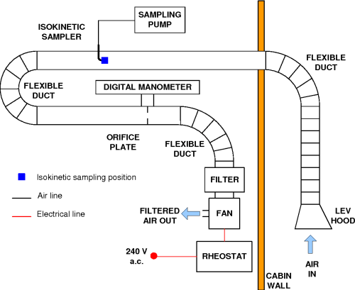 small resolution of figure 3 8 schematic diagram of lev and sampling set up for small lv hood system