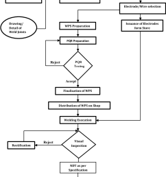 figure 1 from reduction in repair rate of welding processes by welding process flow diagram [ 840 x 1290 Pixel ]