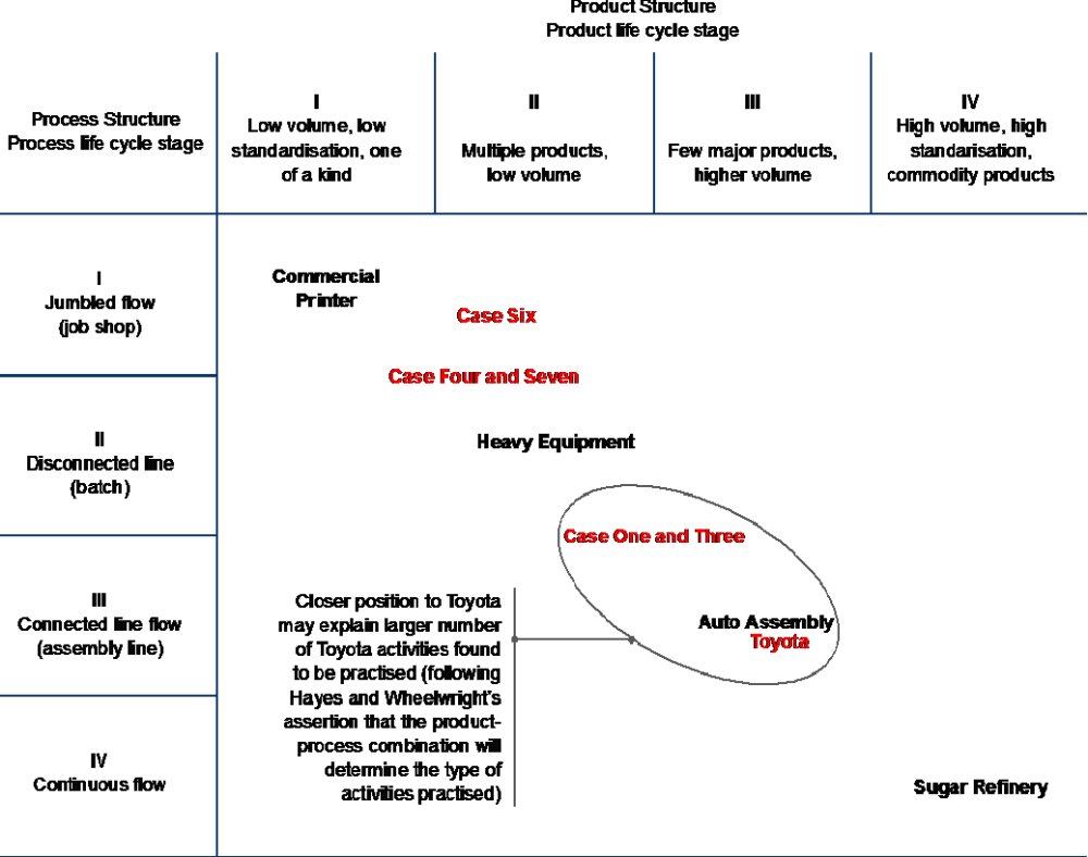 medium resolution of figure 3 hayes and wheelwrights s product process matrix 5 with potential interrelationships