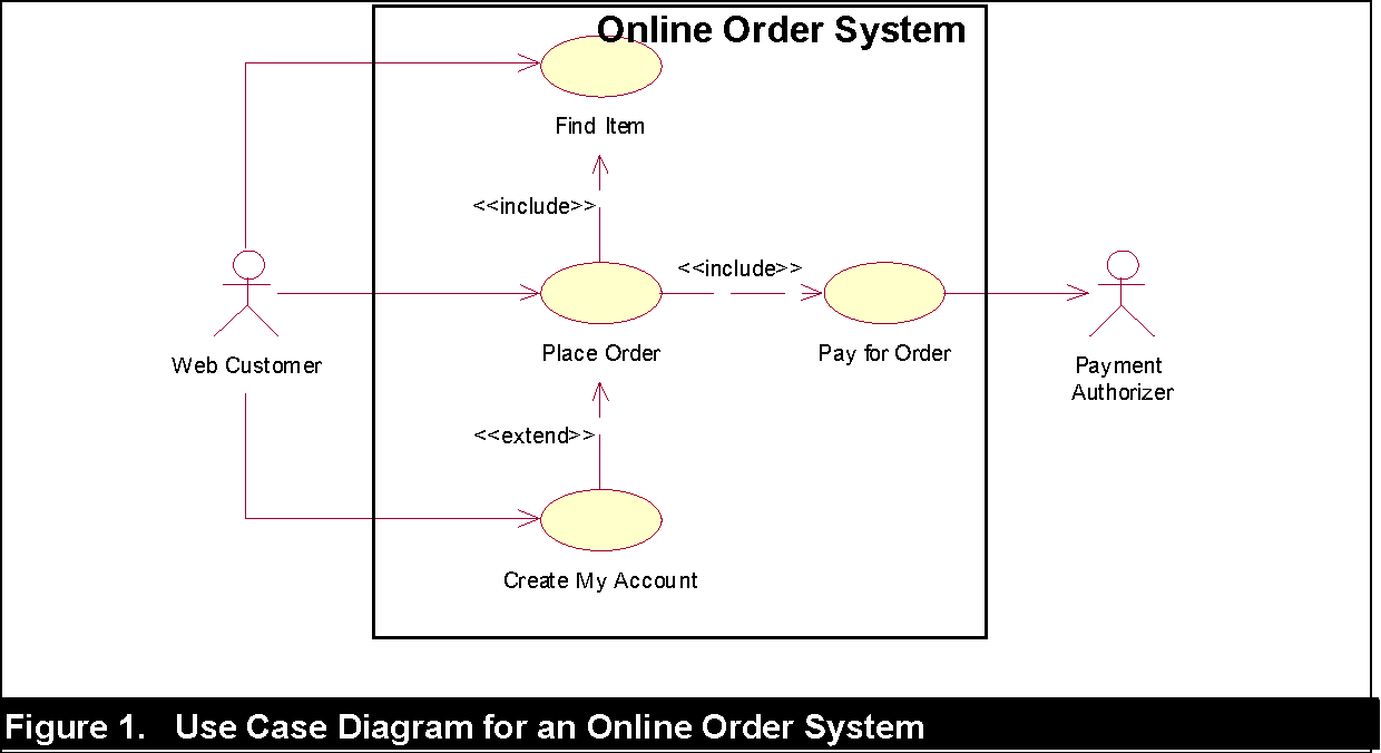 hight resolution of use case diagram for user account