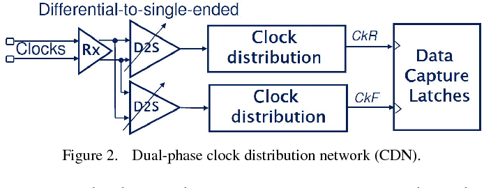Figure 2 from All digital duty-cycle correction circuit design and its applications in high-performance DRAM | Semantic Scholar