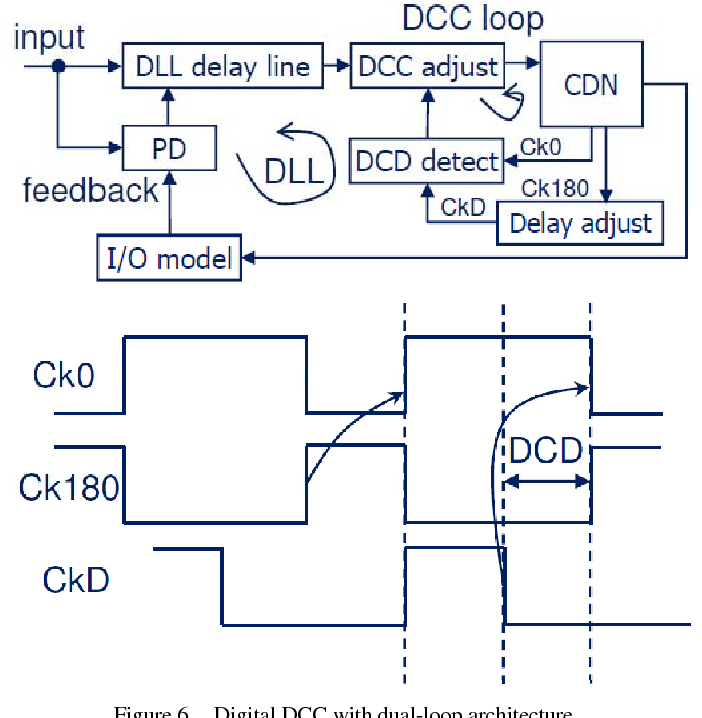 Figure 6 from All digital duty-cycle correction circuit design and its applications in high-performance DRAM | Semantic Scholar