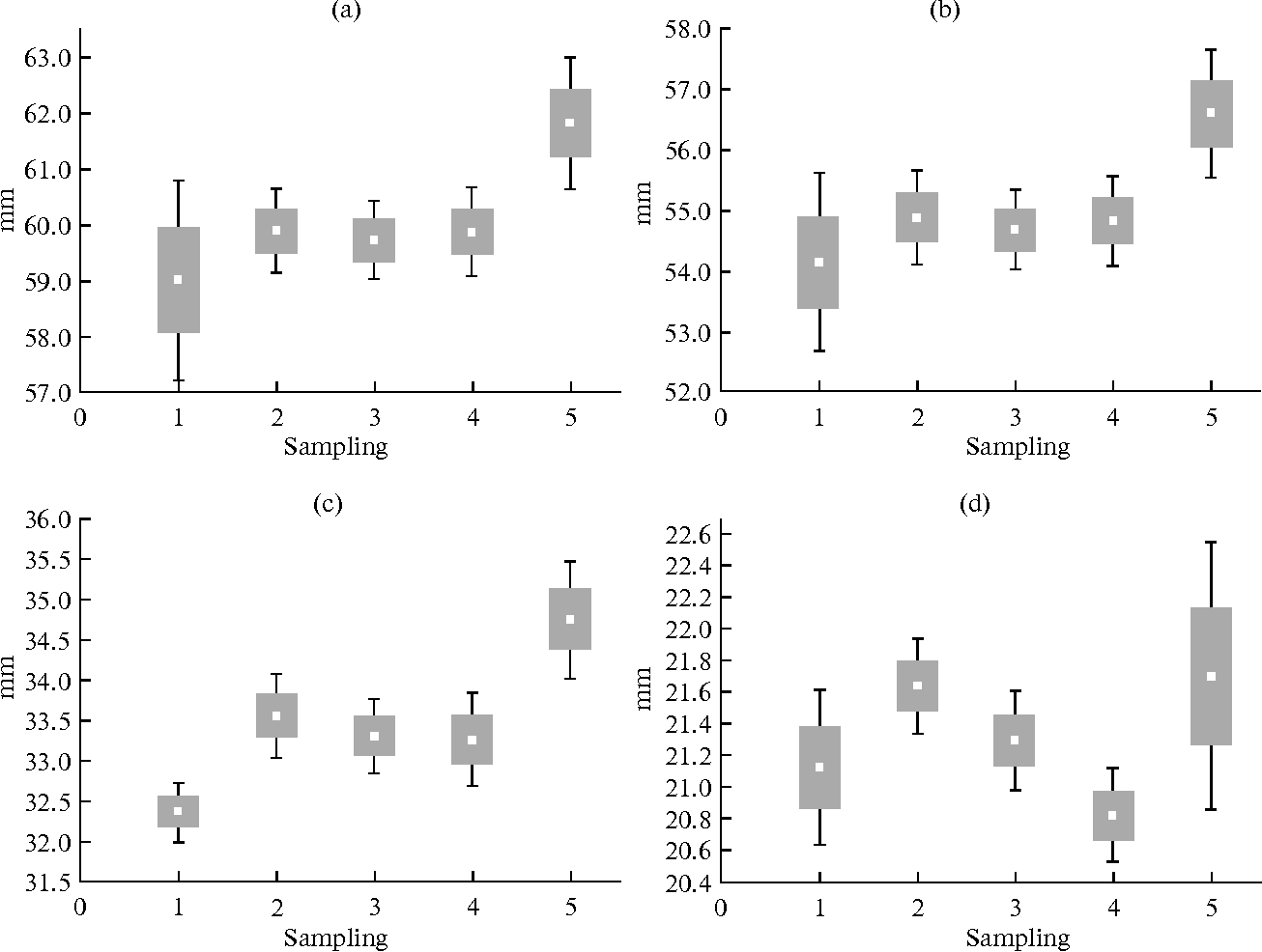 hight resolution of differences in samplings of american mink females in terms of the most