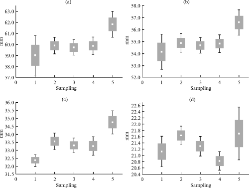 small resolution of differences in samplings of american mink females in terms of the most