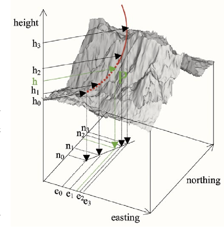 Figure 1 from Efficient simulation of SAR interferograms