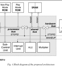 figure 4 gives a block diagram of digital servo architecture describing proposed ideas in the [ 1118 x 744 Pixel ]