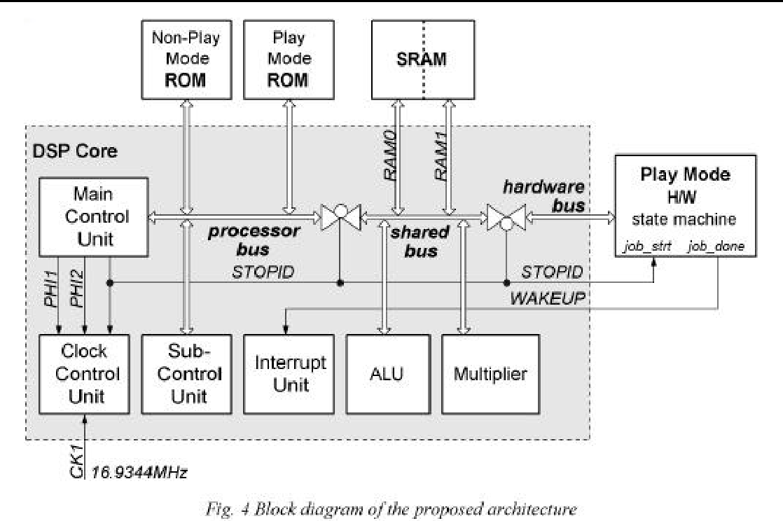 hight resolution of figure 4 gives a block diagram of digital servo architecture describing proposed ideas in the