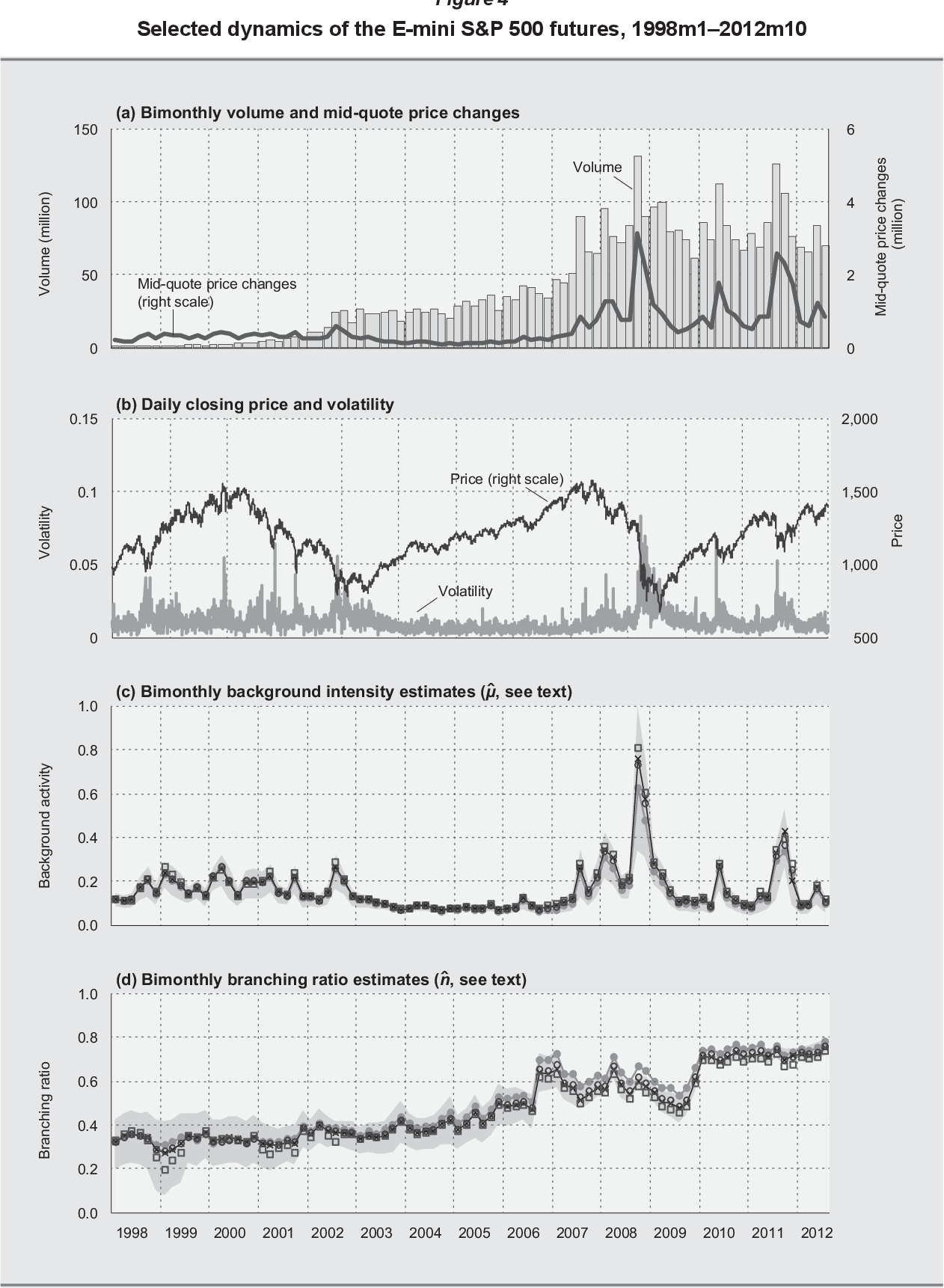 Figure 4 from Quantification of the High Level of