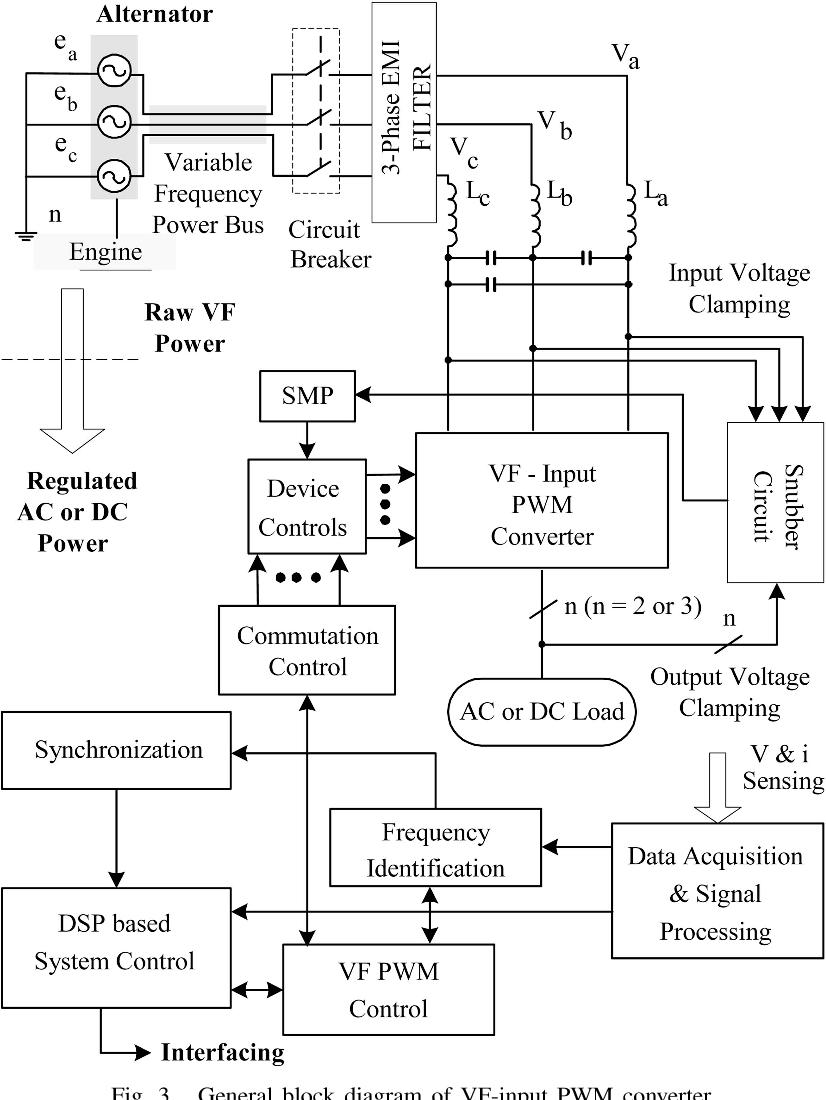 medium resolution of general block diagram of vf input pwm converter