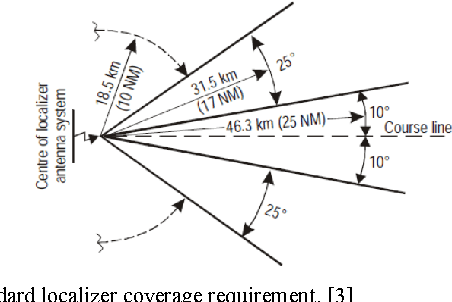 Figure 3 from An implementation of portable ILS Localizer
