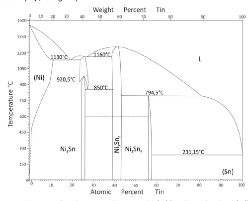small resolution of 2 5 ni sn phase diagram according to massalski 18 based