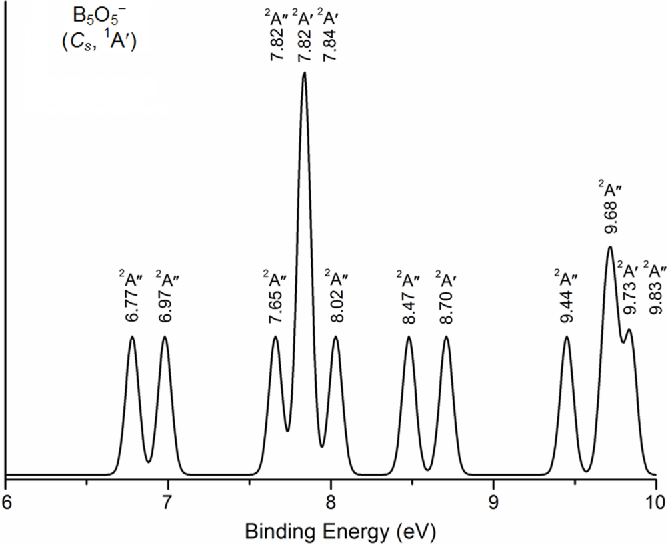 Figure 6 from A first-principles study on the B5O5 (+/0