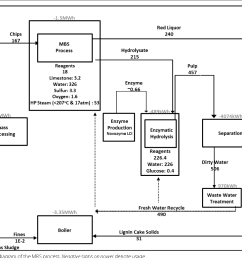 1 block flow diagram of the mbs process negative signs on power denote [ 1340 x 1038 Pixel ]