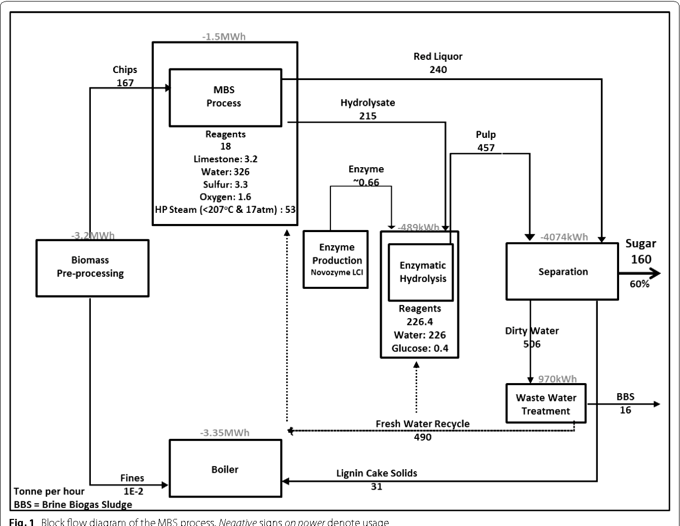 hight resolution of 1 block flow diagram of the mbs process negative signs on power denote