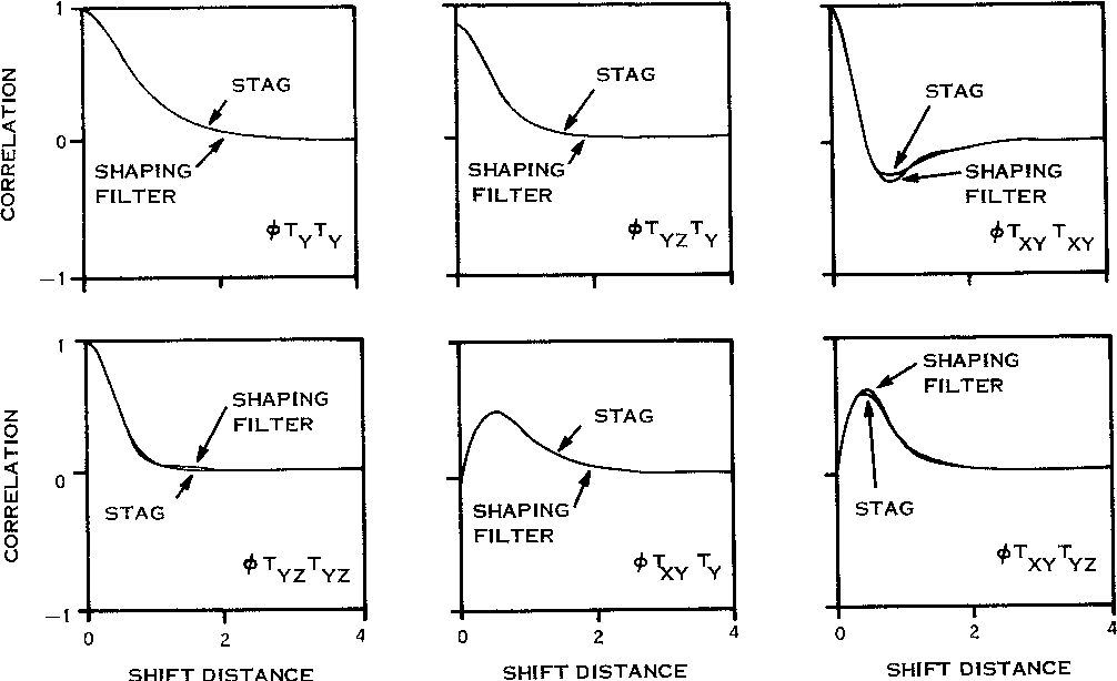 Figure 3 from State-Space Models of Gravity Disturbance