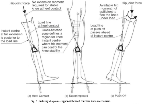 small resolution of stability diagram hyper stabilized four bar knee mechanism