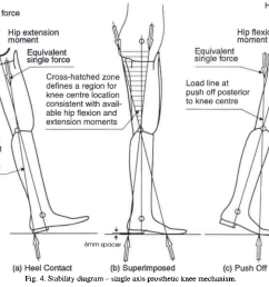 stability diagram single axis prosthetic knee mechanism  [ 1008 x 794 Pixel ]