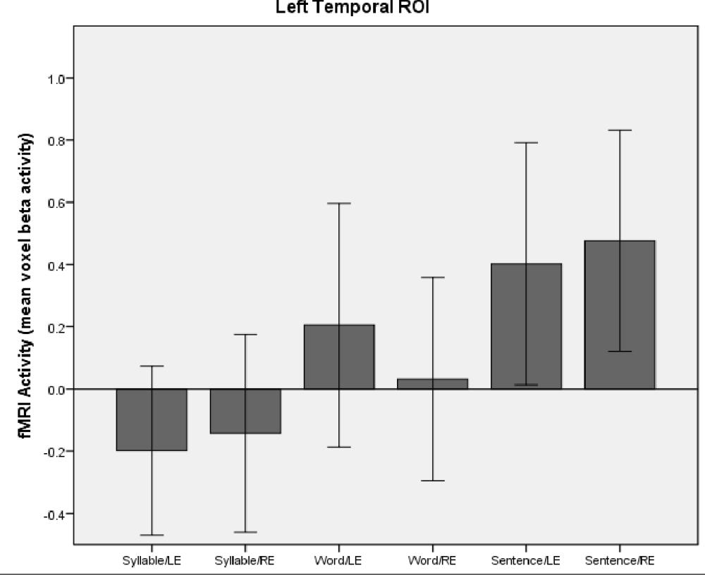medium resolution of figure 12 linguistic processing left temporal region beta activity in the temporal region